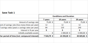 Excel template for the calculation of interest and compound interest